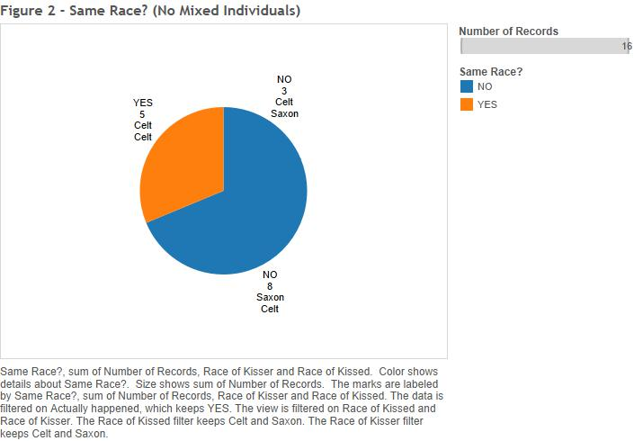 Figure 2 - Same Race (No Mixed-Race Individuals)